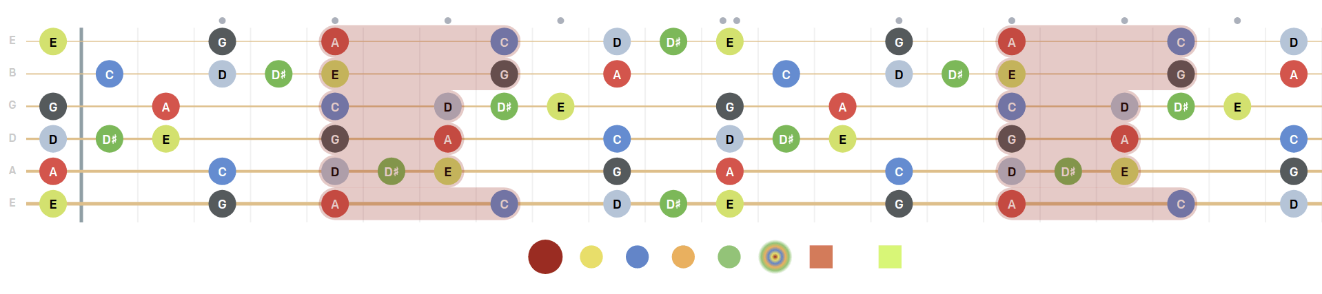 pentatonic minor blues scale, diagram, shapes