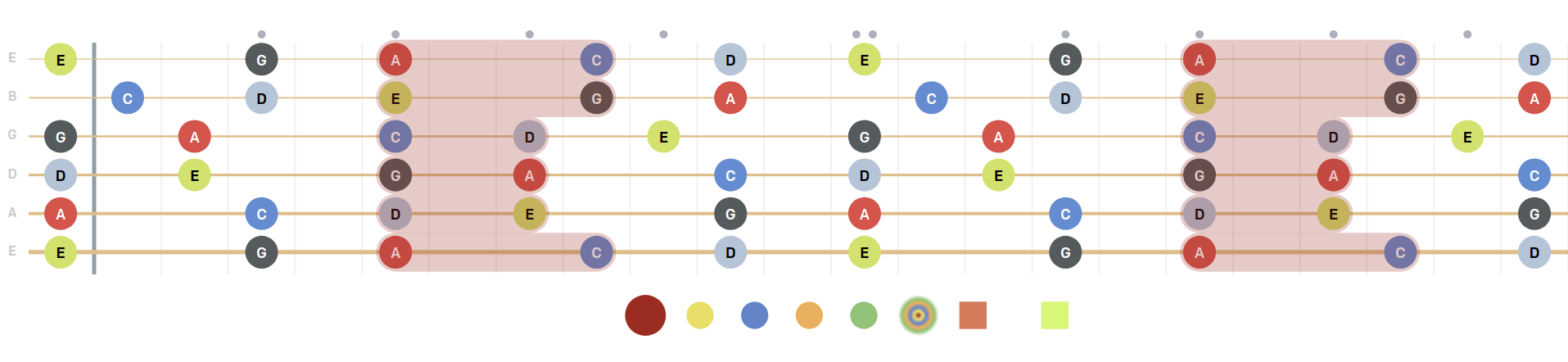pentatonic minor scale, diagram, shapes