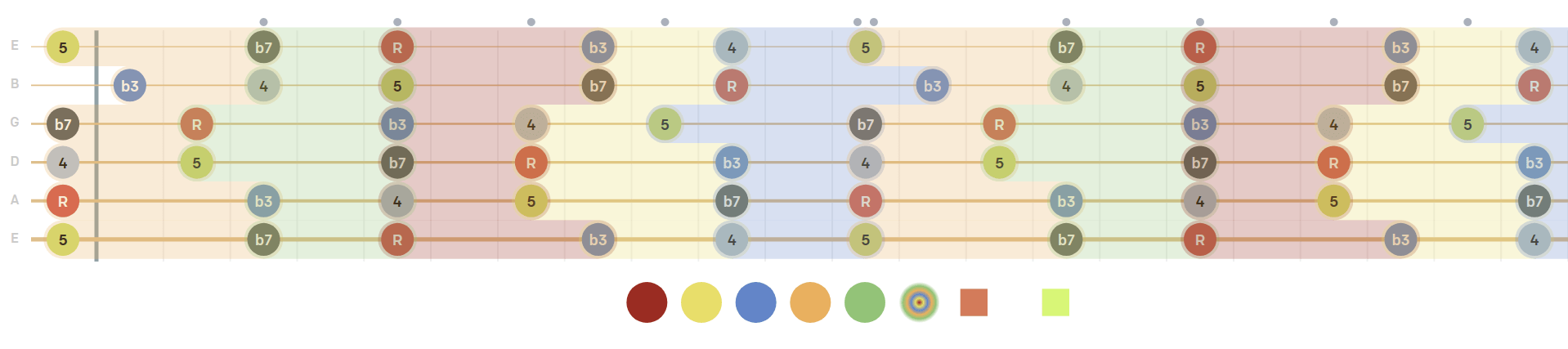 pentatonic minor scale, diagram, shapes with intervals